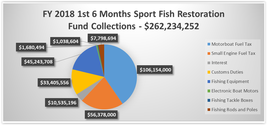 Fund Collection Chart for 2018