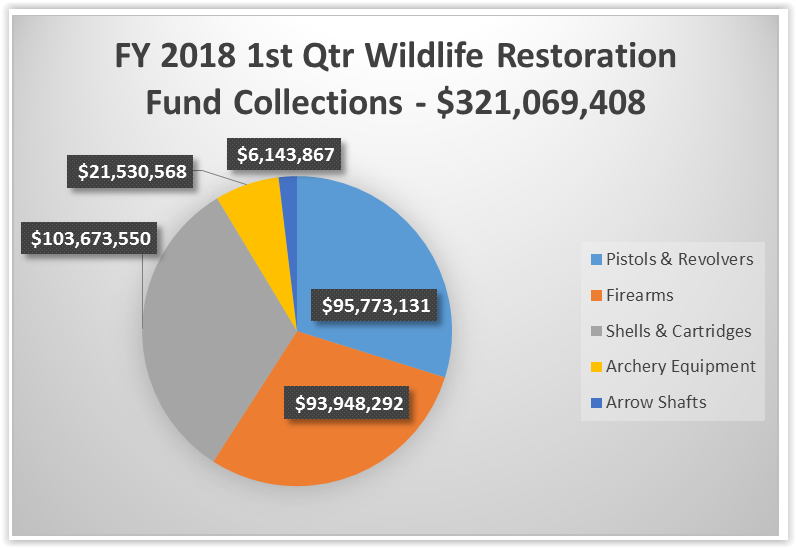 FY2018 Q1 WRA Funds Pie Chart