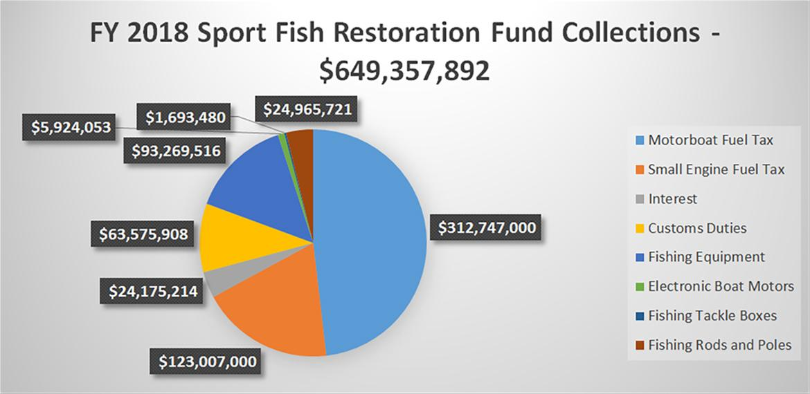Sport Fish Restoration Fund Pie Chart