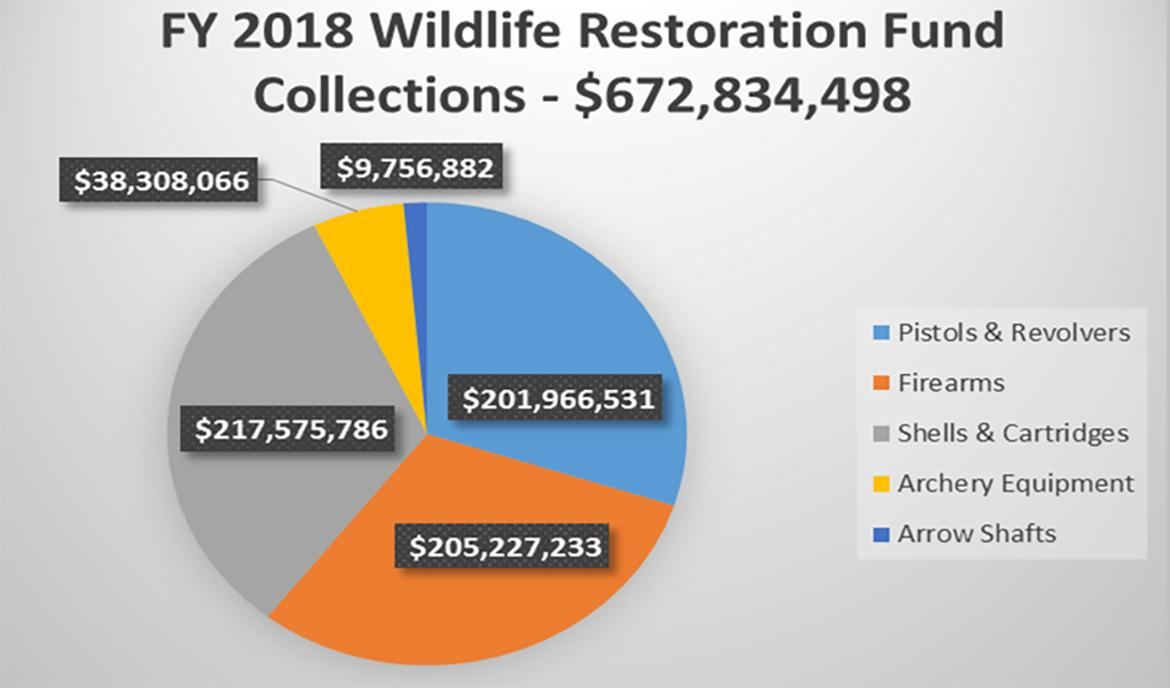 Wildlife Restoration Fund Source Pie Chart