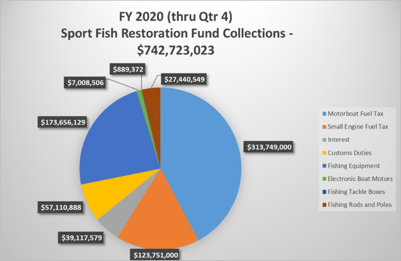 SFRA trends graph Q4 2020