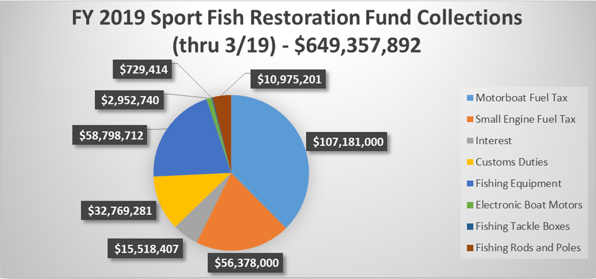 FY 2019 Sport Fish Restoration Fund Collections Q2 2019 Chart