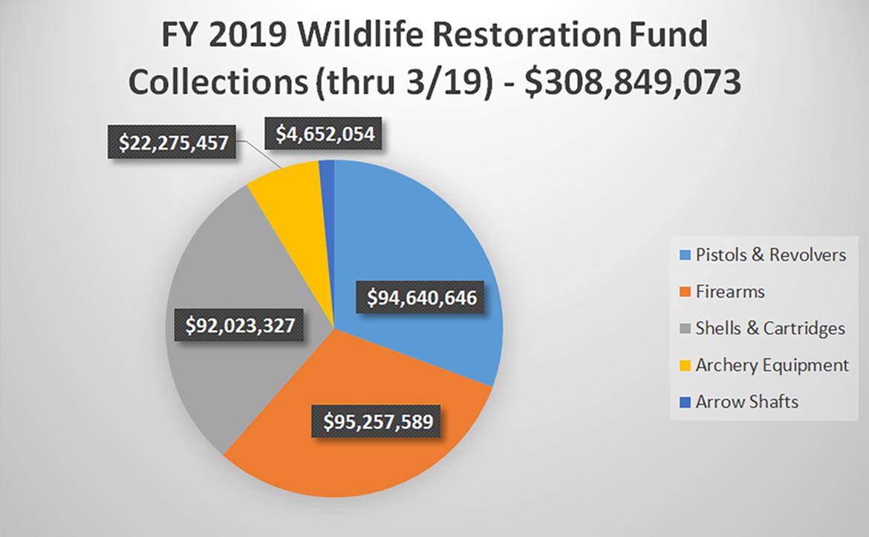 FY 2019 Wildlife Restoration Fund Collections Q2 2019 Chart
