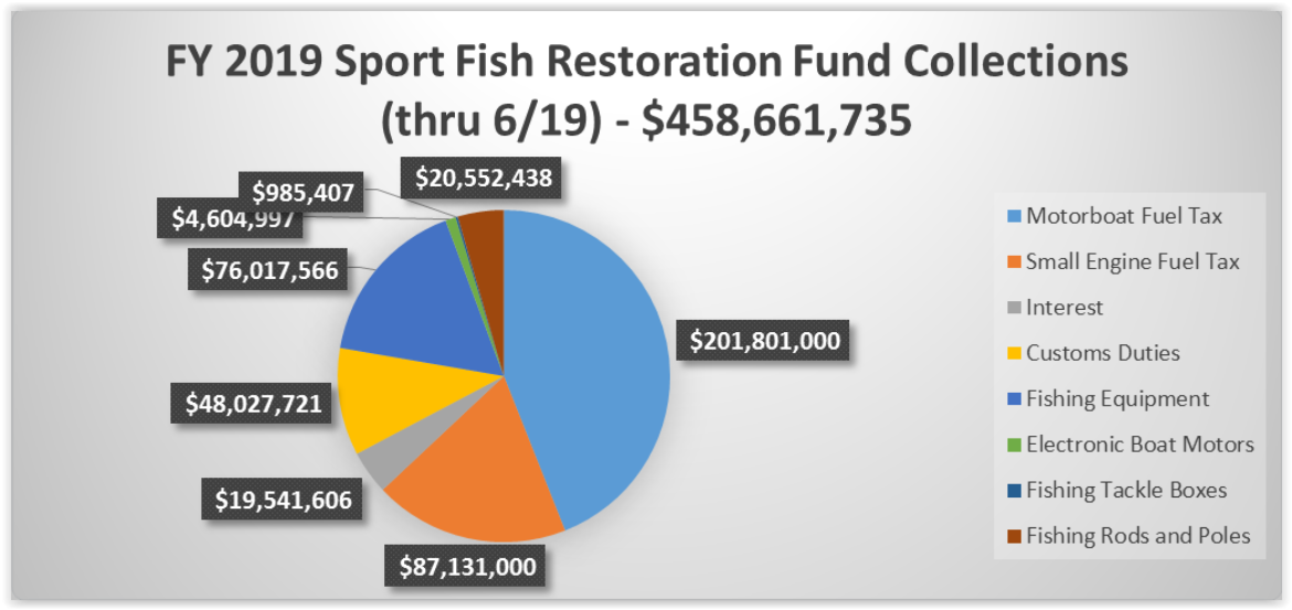 FY 2019 Sport Fish Restoration Fund Collections Q3 2019 Chart