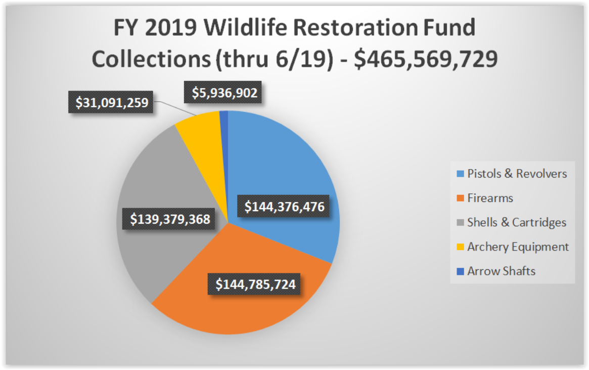 FY 2019 Wildlife Restoration Fund Collections Q3 2019 Chart
