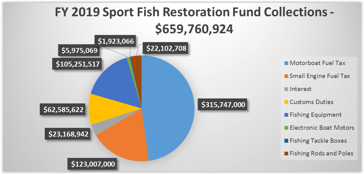 FY 2019 Sport Fish Restoration Fund Collections Q4 2019 Chart