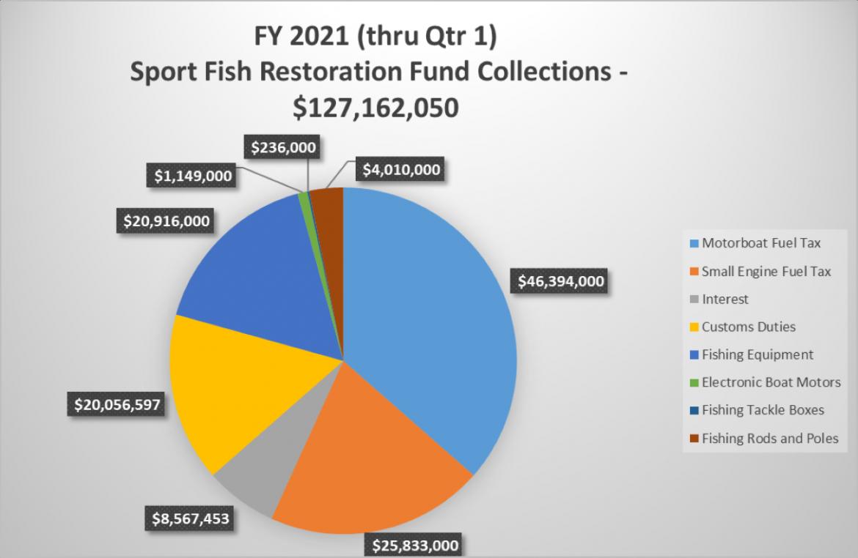 Sport Fish Restoration Funding Graph
