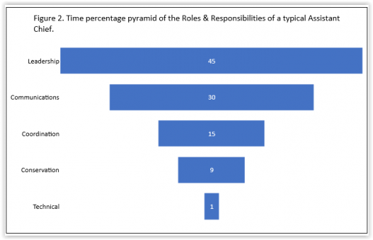 Chart depicting time percentage of a typical assistant chief