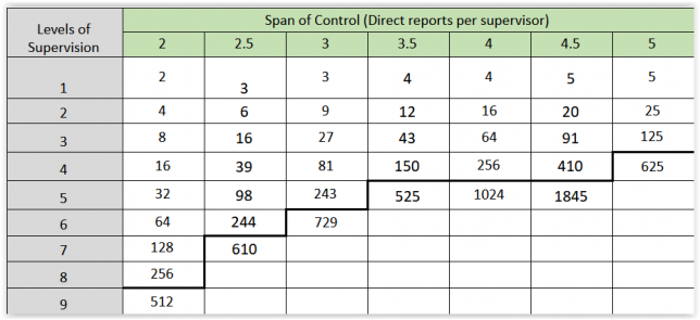 Table identifying span of control