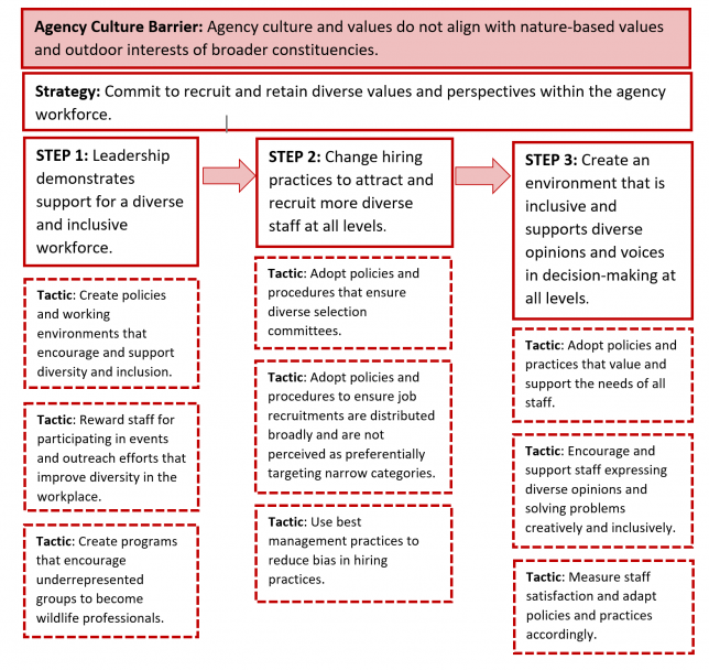 An example of a barrier, strategy, steps, and tactics developed to engage and serve broader constituencies.