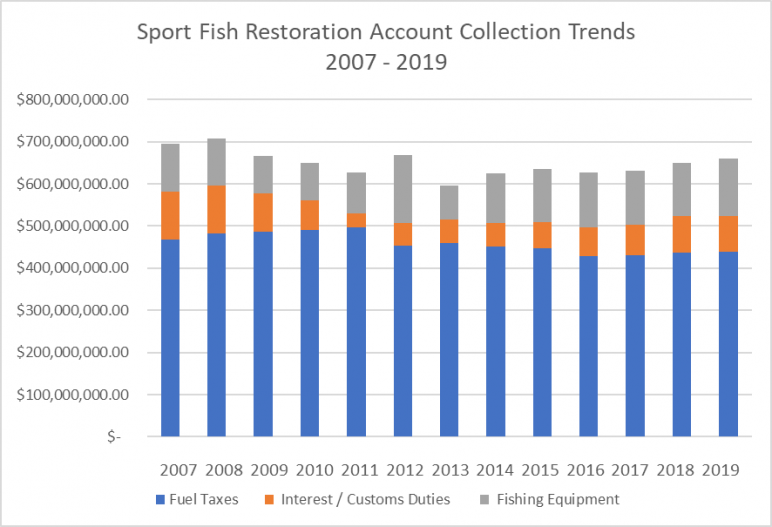 SFRA Collection Trends 2007-2019 Bar Graph