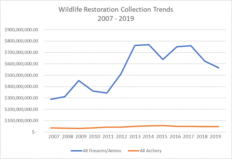 WRA Collection Trends 2007-2019 Line Graph